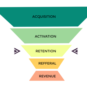 sales funnel scheme for e-commerce